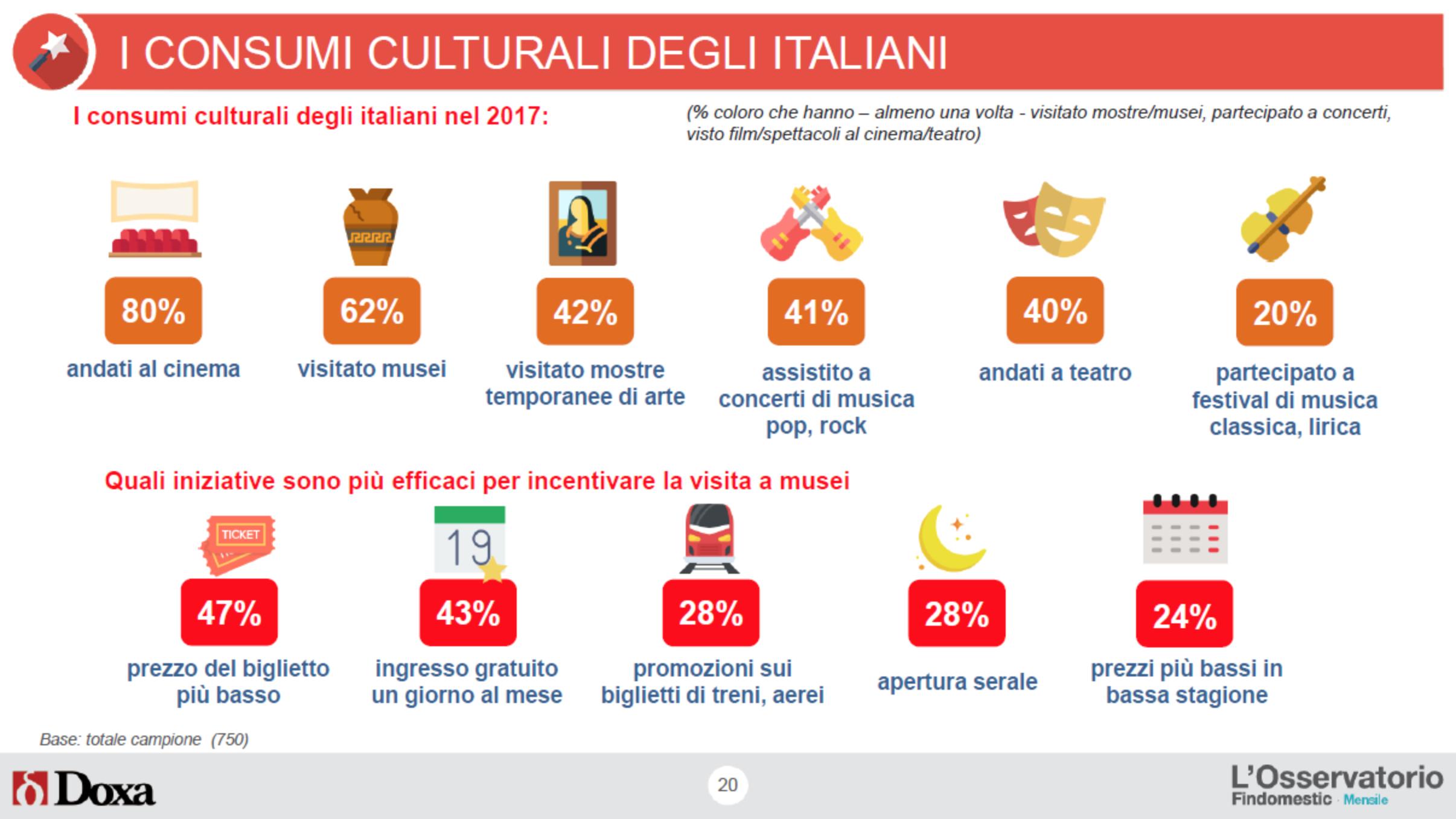 Consumi Culturali degli Italiani nel 2017 - Osservatorio Findomestic