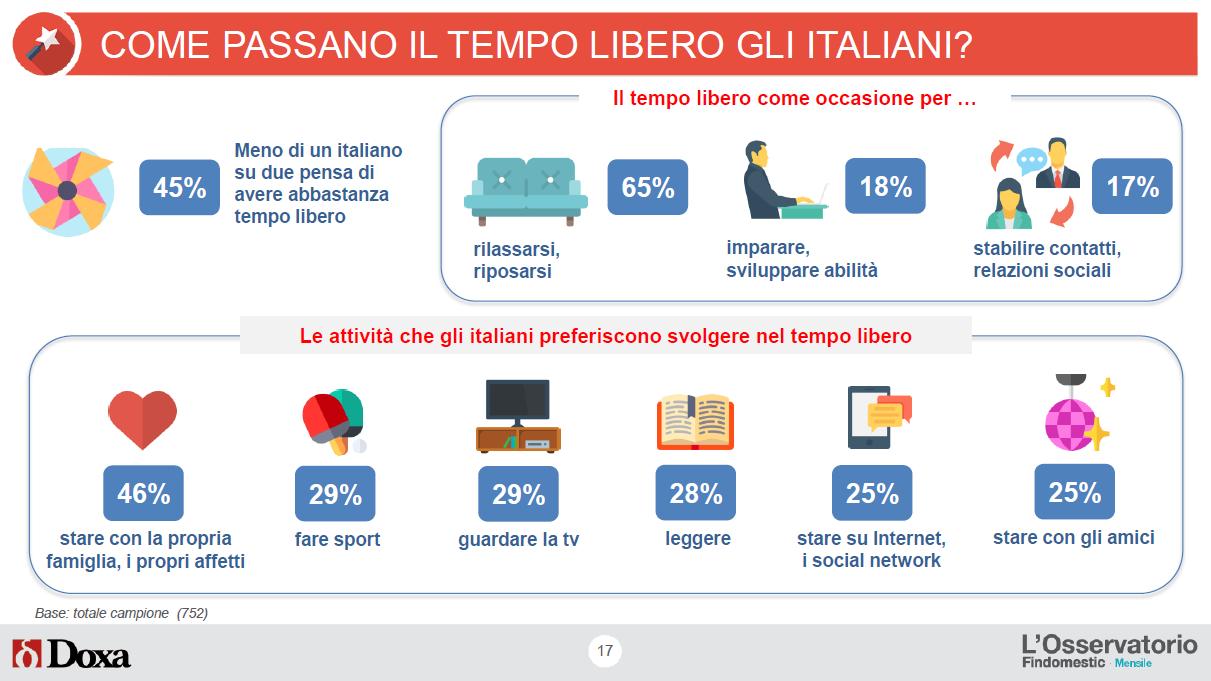 Come passano il tempo libero gli italiani?