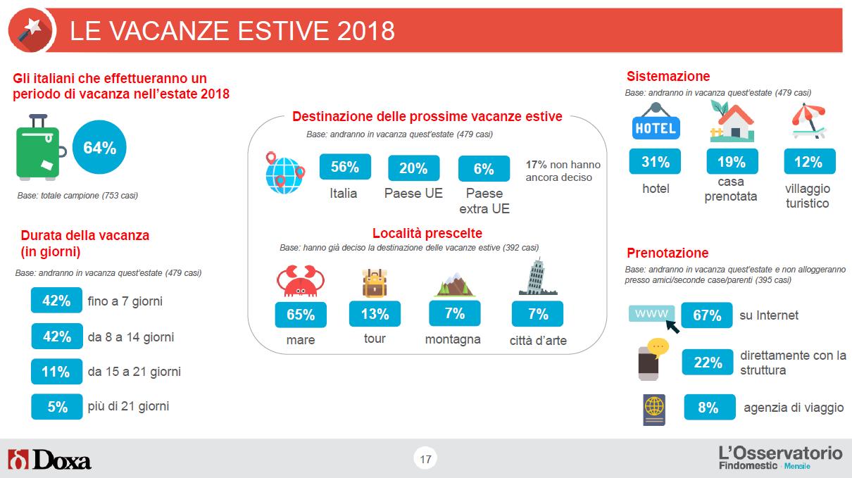 Prestiti e Consumi Osservatorio Findomestic di Giugno 2018