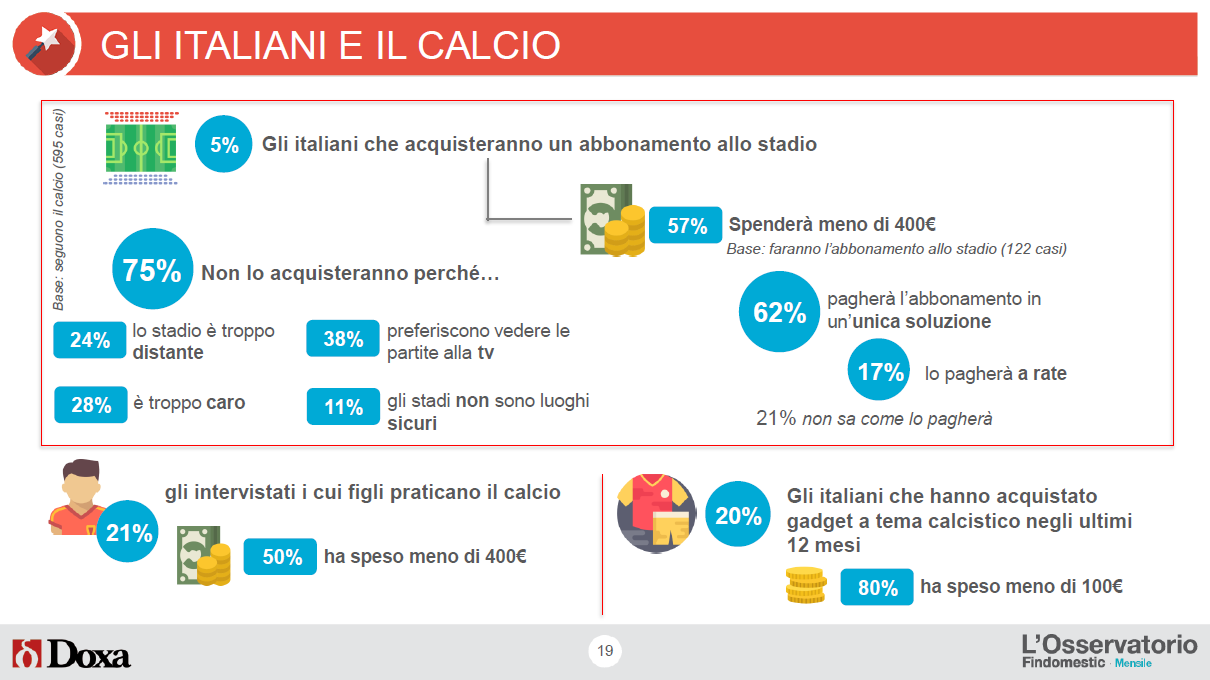 Rapporto tra gli Italiani e il Calcio - Osservatorio Findomestic Luglio 2018