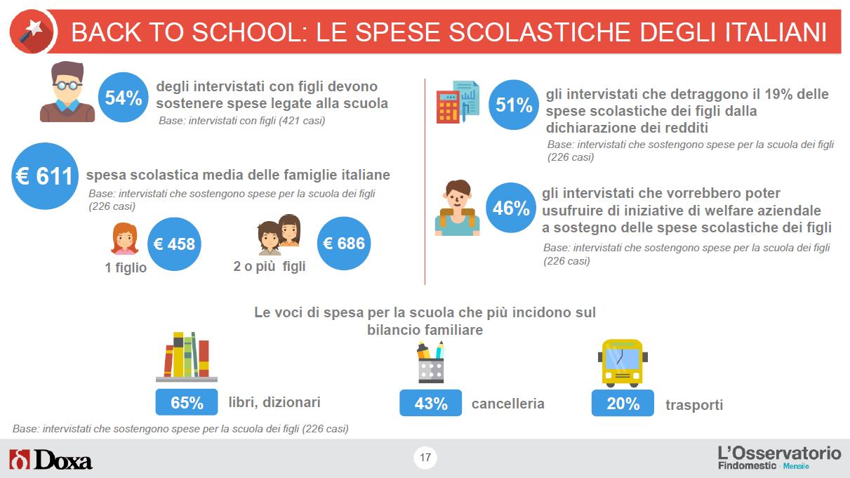 Back to School e spese scolastiche in Italia