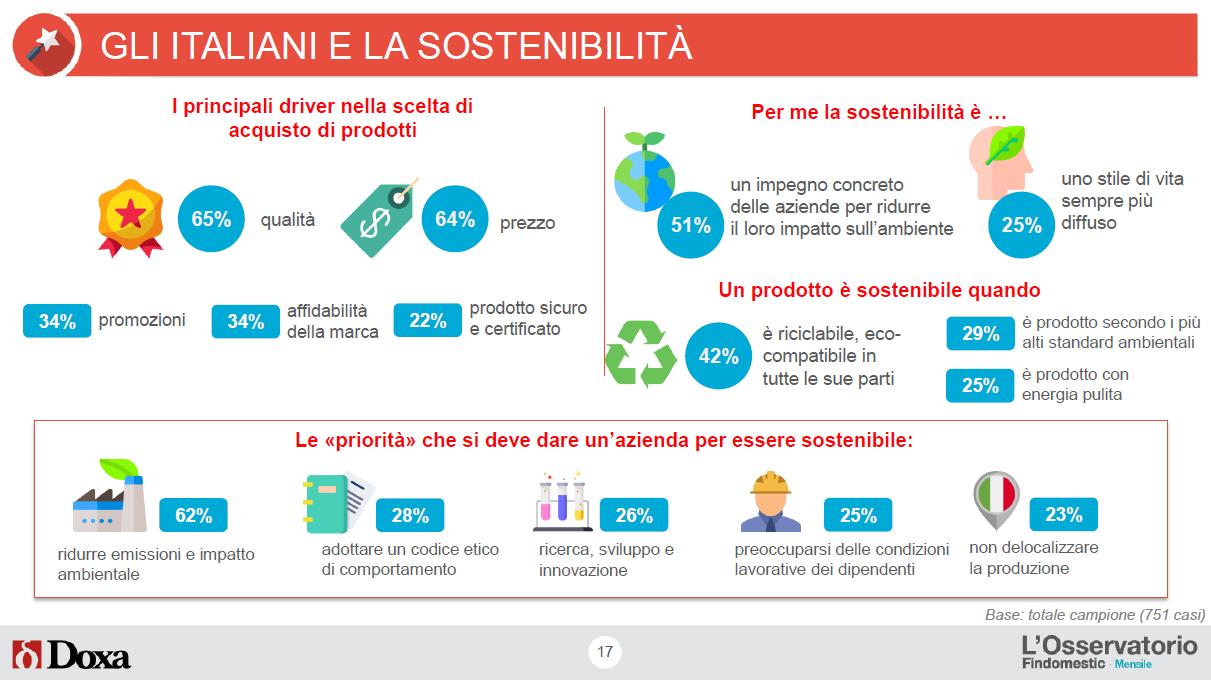 Osservatorio Findomestic Prestiti - Acquisti Green e Sostenibilità 1