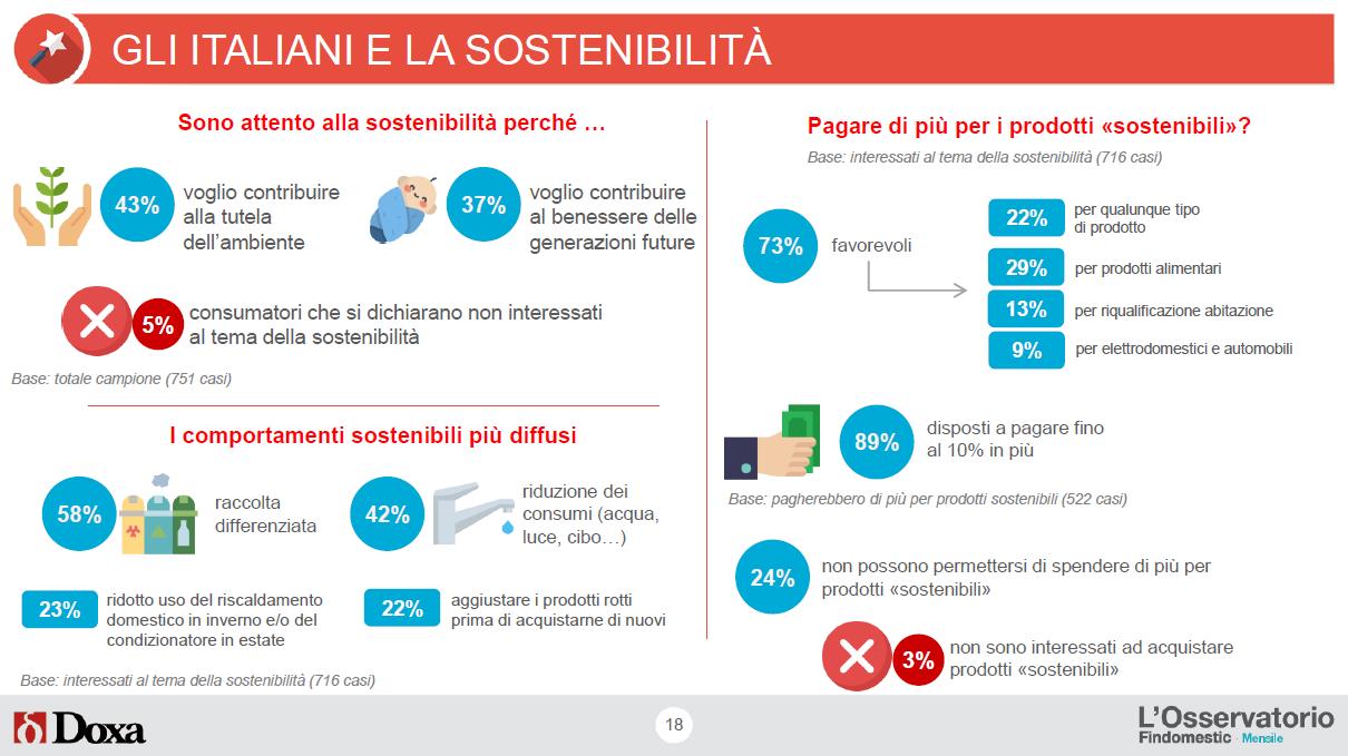Osservatorio Findomestic Prestiti - Acquisti Green e Sostenibilità 2